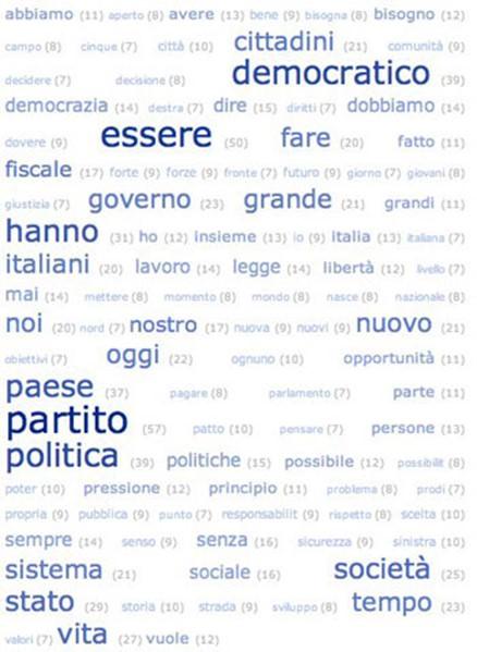 کلمات جالب ایتالیایی
