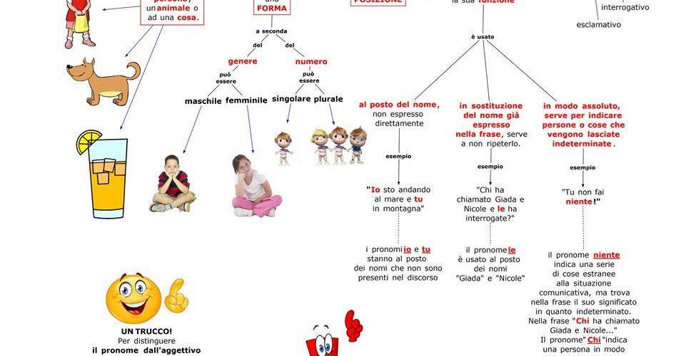 ضمایر ایتالیایی pronome - آموزش زبان ایتالیایی